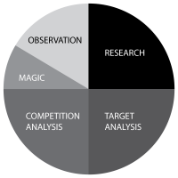 research, target analysis, competition analysis, magic, observation